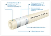Труба полипропиленовая KAN-therm STABI d20x3,4 PN20